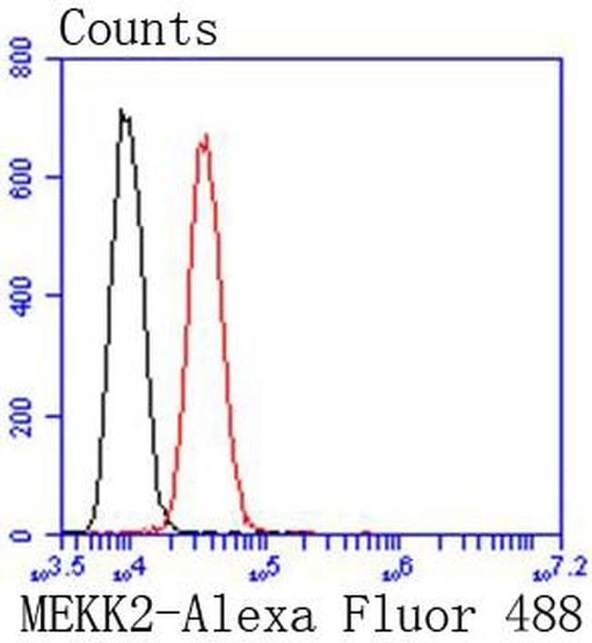 MEKK2 Antibody in Flow Cytometry (Flow)
