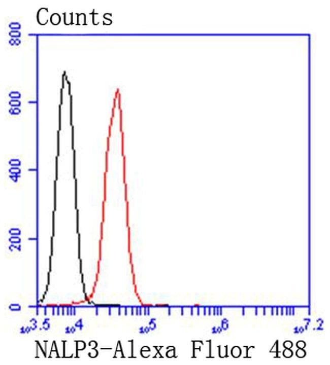 NLRP3 Antibody in Flow Cytometry (Flow)