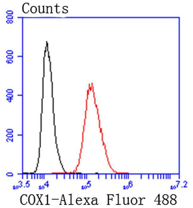 COX1 Antibody in Flow Cytometry (Flow)