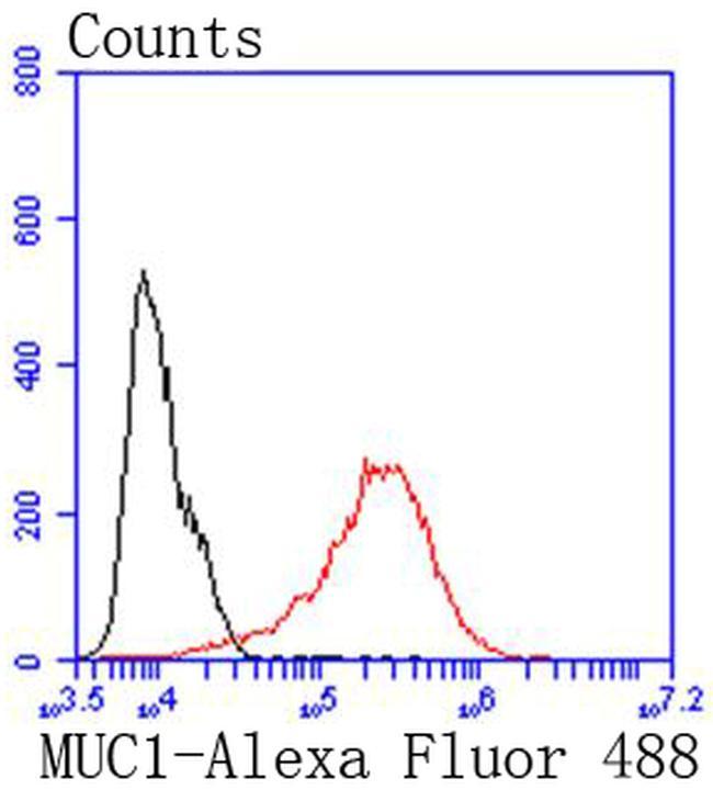 MUC1 Antibody in Flow Cytometry (Flow)