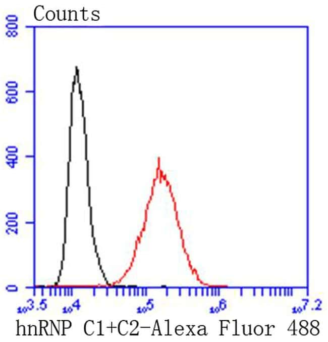 hnRNP C1/C2 Antibody in Flow Cytometry (Flow)