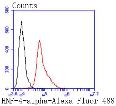 HNF4A Antibody in Flow Cytometry (Flow)