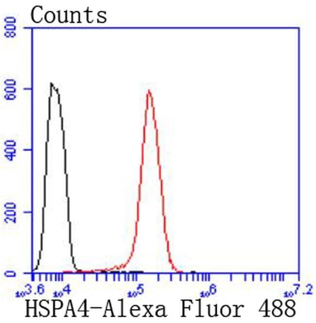 HSPA4 Antibody in Flow Cytometry (Flow)