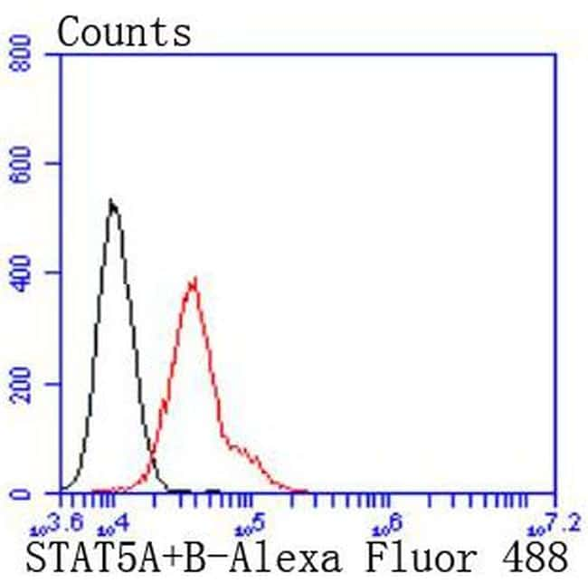 STAT5 alpha/beta Antibody in Flow Cytometry (Flow)