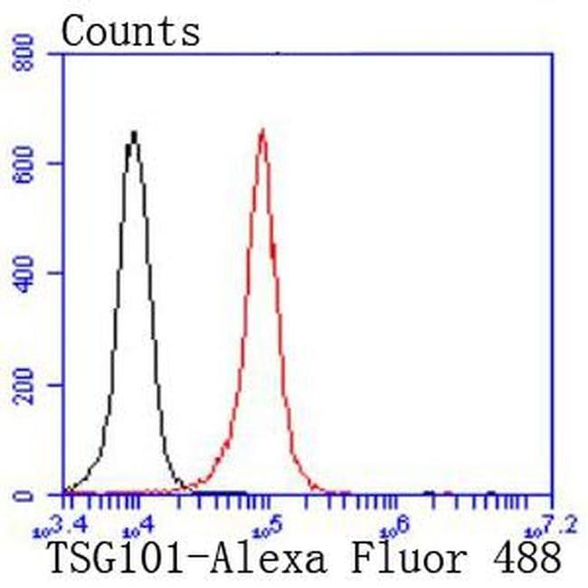 TSG101 Antibody in Flow Cytometry (Flow)