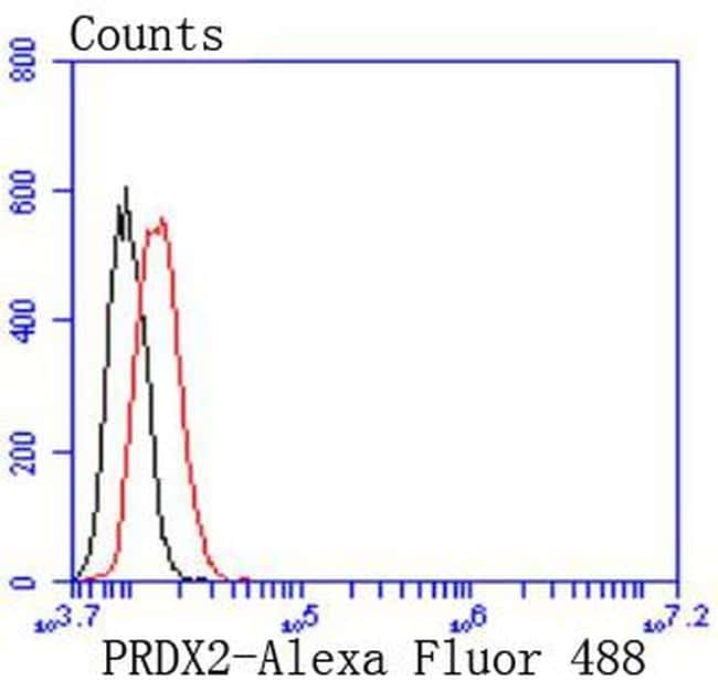 PRDX2 Antibody in Flow Cytometry (Flow)