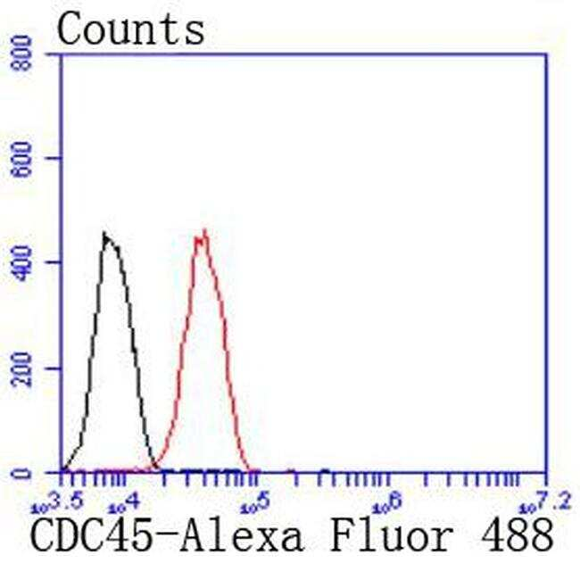 Cdc45L Antibody in Flow Cytometry (Flow)