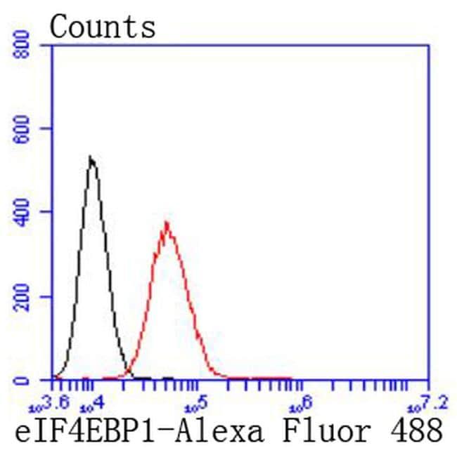 4EBP1 Antibody in Flow Cytometry (Flow)