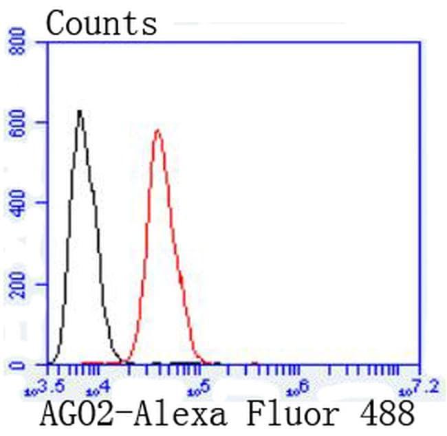 AGO2 Antibody in Flow Cytometry (Flow)