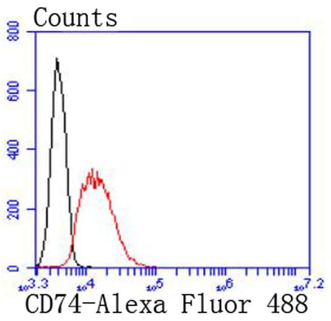 CD74 Antibody in Flow Cytometry (Flow)
