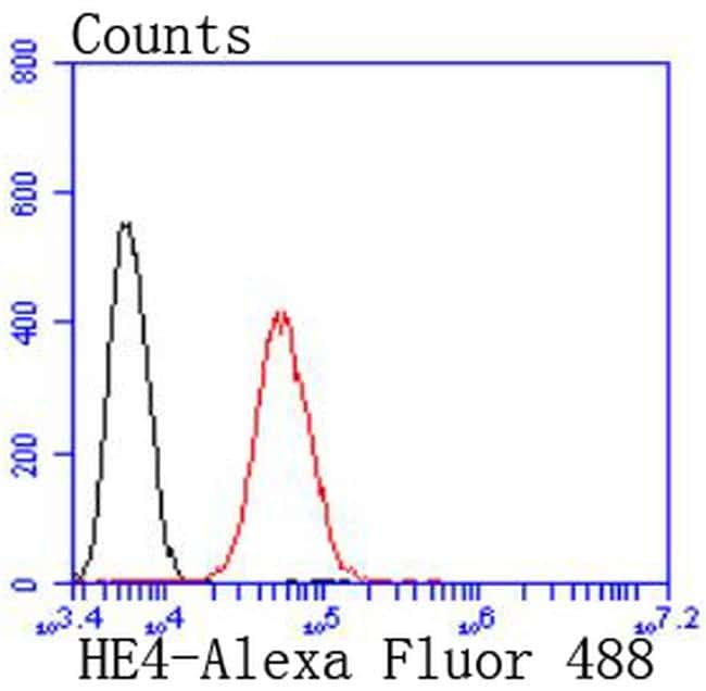 WFDC2 Antibody in Flow Cytometry (Flow)