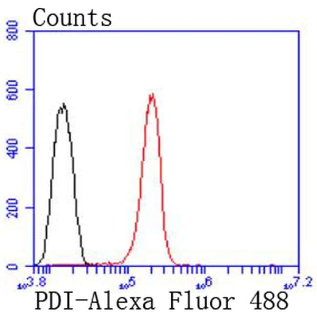PDI Antibody in Flow Cytometry (Flow)