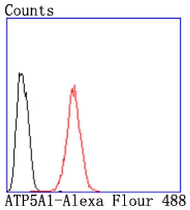 ATP5A1 Antibody in Flow Cytometry (Flow)