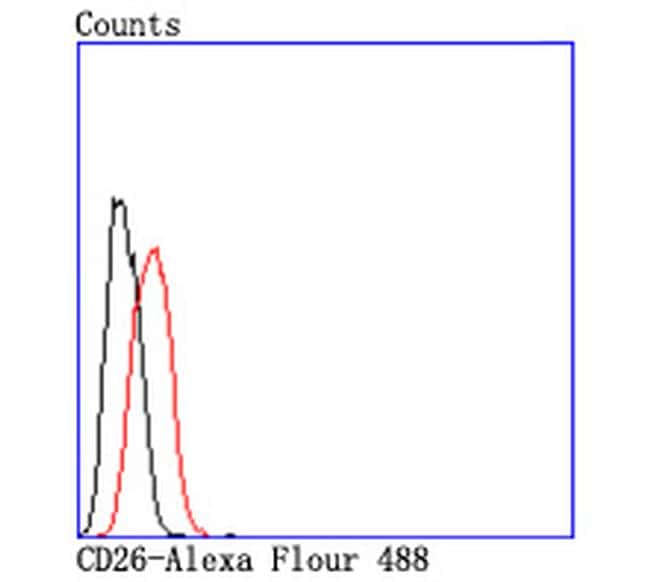 CD26 Antibody in Flow Cytometry (Flow)