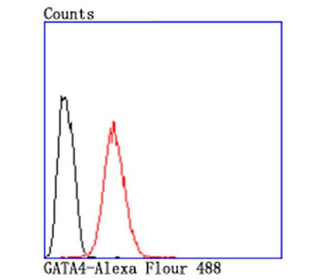 Gata-4 Antibody in Flow Cytometry (Flow)