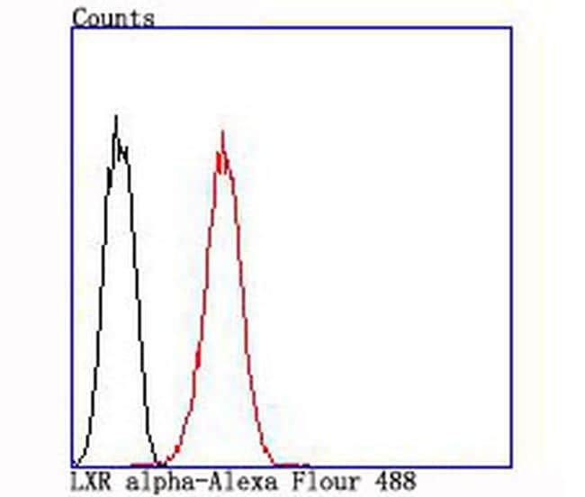 LXR alpha Antibody in Flow Cytometry (Flow)