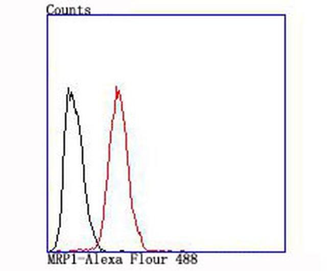 MRP1 Antibody in Flow Cytometry (Flow)