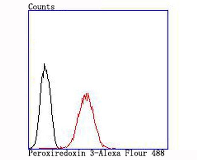 PRDX3 Antibody in Flow Cytometry (Flow)