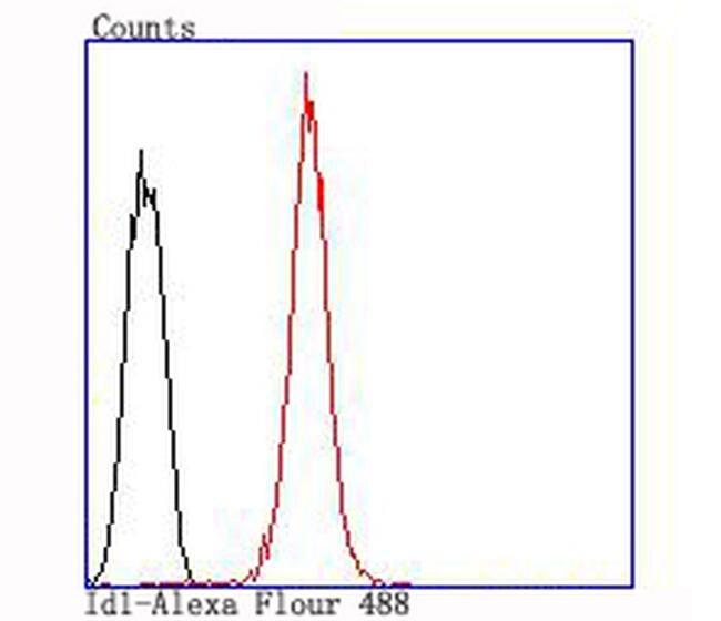 ID1 Antibody in Flow Cytometry (Flow)