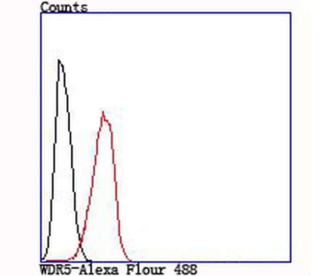 WDR5 Antibody in Flow Cytometry (Flow)
