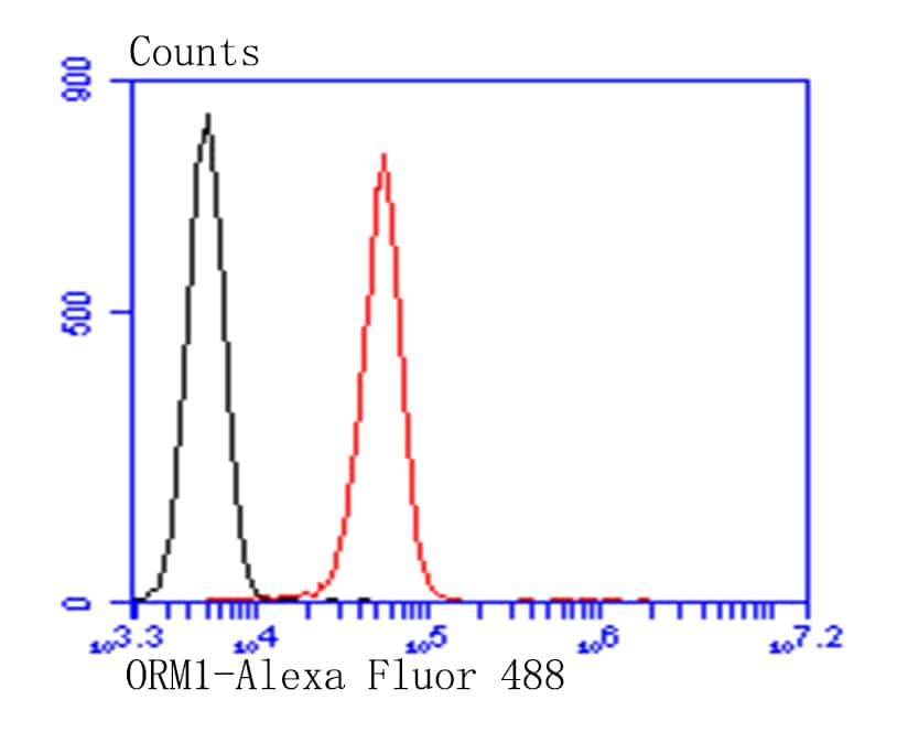 ORM1 Antibody in Flow Cytometry (Flow)
