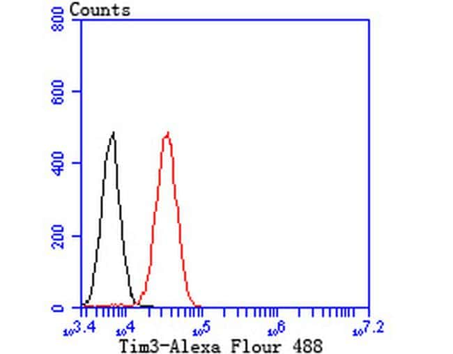 TIM-3 Antibody in Flow Cytometry (Flow)