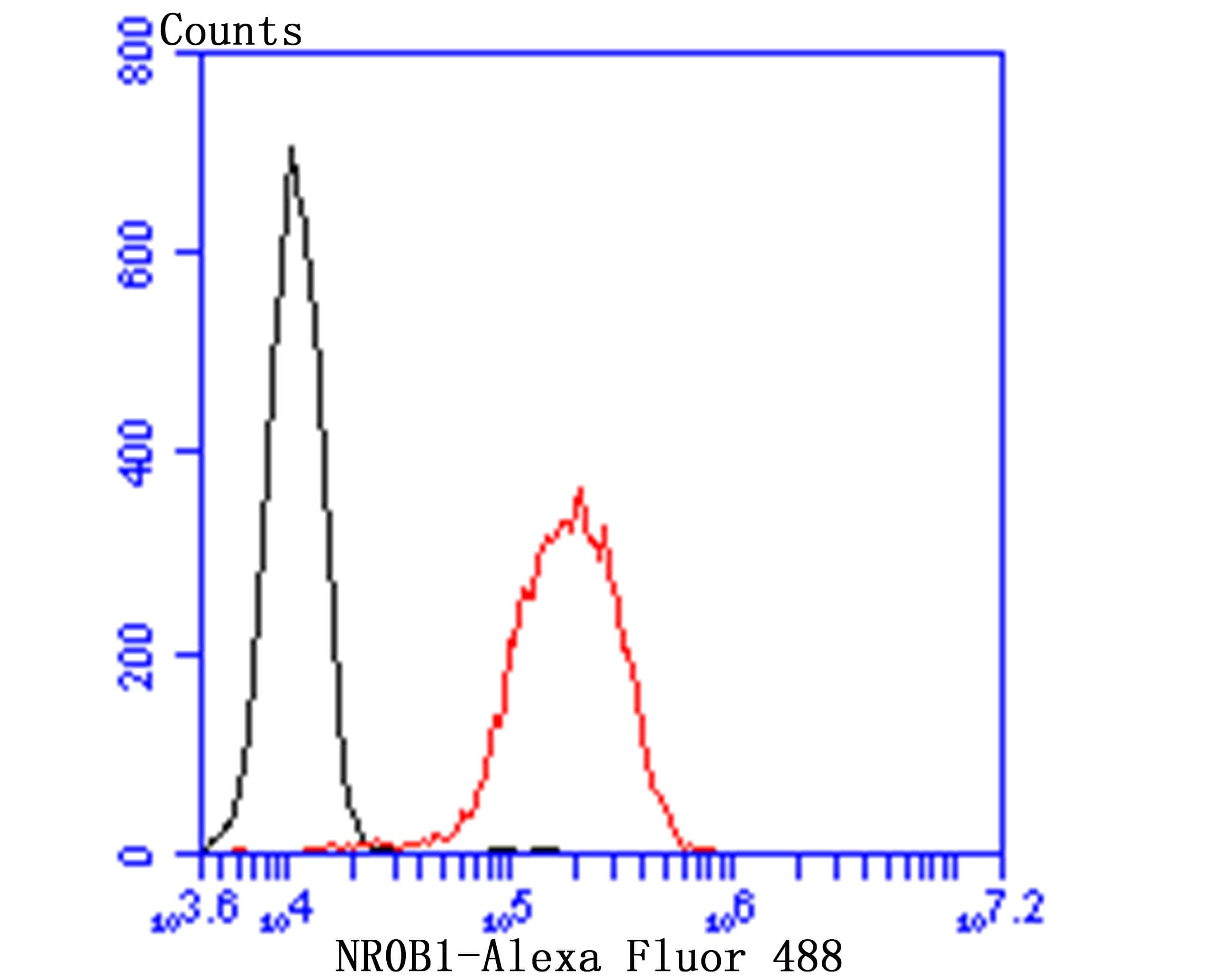 NR0B1 Antibody in Flow Cytometry (Flow)