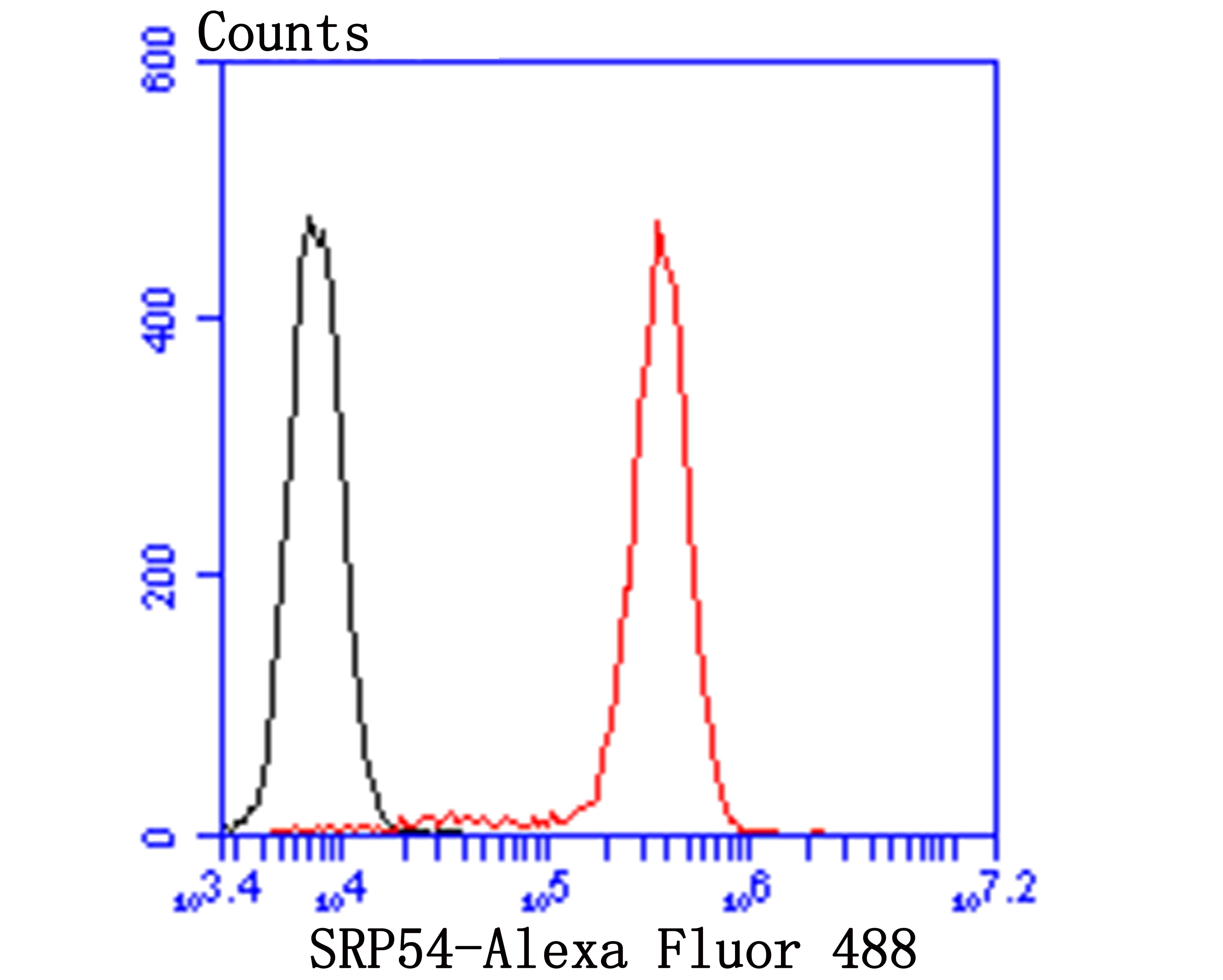 SRP54 Antibody in Flow Cytometry (Flow)