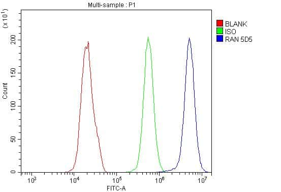 Ran Antibody in Flow Cytometry (Flow)