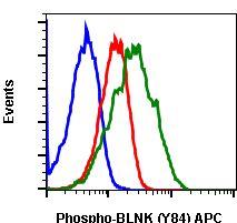 Phospho-BLNK (Tyr84) Antibody in Flow Cytometry (Flow)