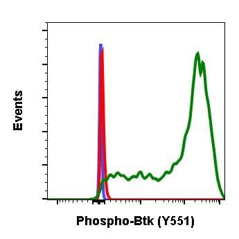 Phospho-Btk (Tyr551) Antibody in Flow Cytometry (Flow)