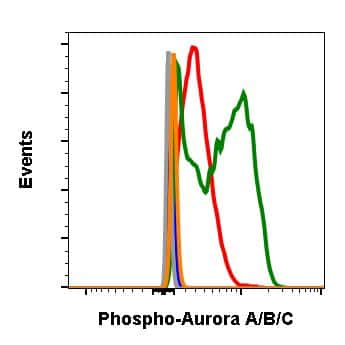 Phospho-Aurora A/B/C (Thr288, Thr232, Thr198) Antibody in Flow Cytometry (Flow)