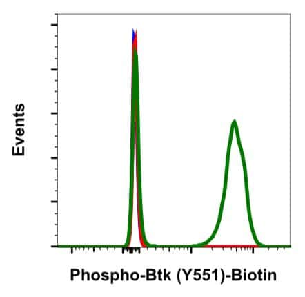 Phospho-Btk (Tyr551) Antibody in Flow Cytometry (Flow)