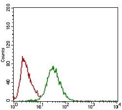 TWIST1 Antibody in Flow Cytometry (Flow)