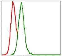 MEK7 Antibody in Flow Cytometry (Flow)