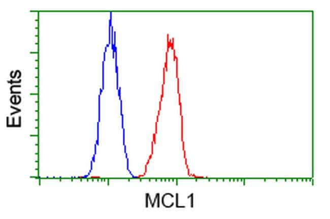 MCL1 Antibody in Flow Cytometry (Flow)