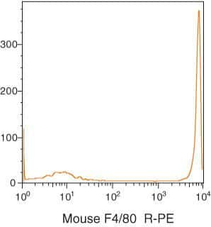 F4/80 Antibody in Flow Cytometry (Flow)