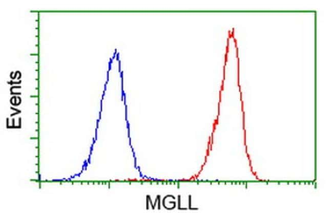 MGLL Antibody in Flow Cytometry (Flow)