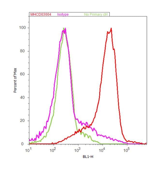 CD3d Antibody in Flow Cytometry (Flow)