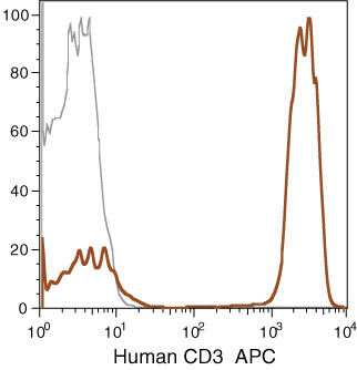 CD3d Antibody in Flow Cytometry (Flow)