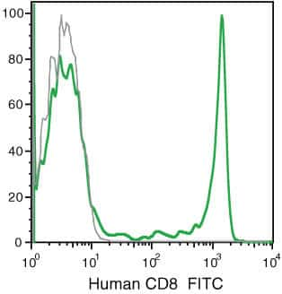 CD8 Antibody in Flow Cytometry (Flow)