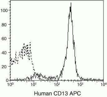 CD13 Antibody in Flow Cytometry (Flow)