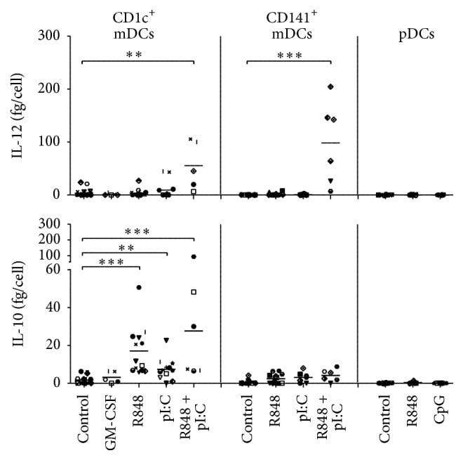IL-12 p70 Antibody