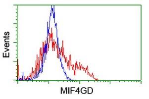 MIF4GD Antibody in Flow Cytometry (Flow)