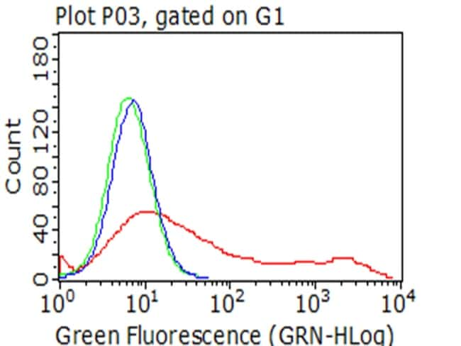 MME Antibody in Flow Cytometry (Flow)