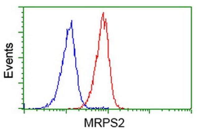 MRPS2 Antibody in Flow Cytometry (Flow)