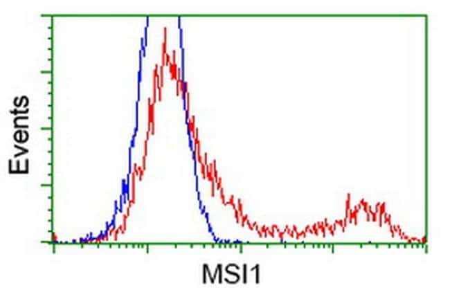 MSI1 Antibody in Flow Cytometry (Flow)