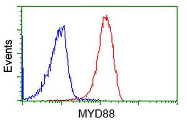 MYD88 Antibody in Flow Cytometry (Flow)