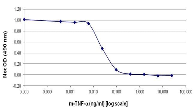 Mouse TNF-alpha Protein in ELISA (ELISA)