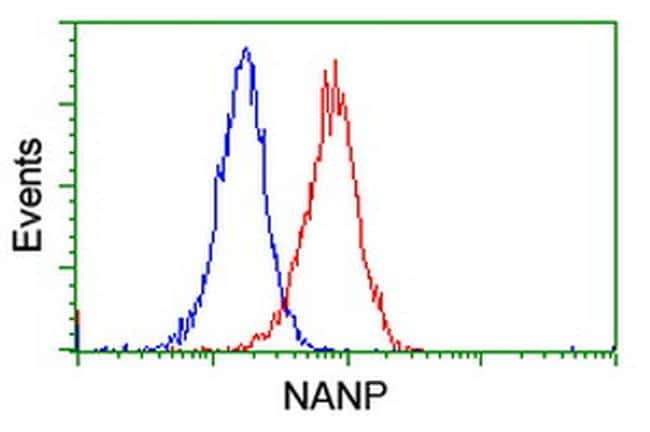 NANP Antibody in Flow Cytometry (Flow)